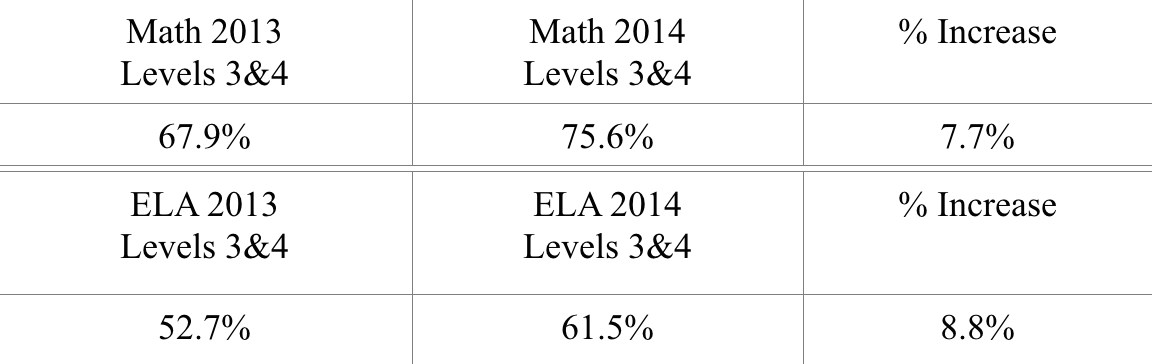 New York State 2013 – 2014 ELA & Math Test Results