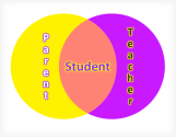 parent-teacher-student-venn-web